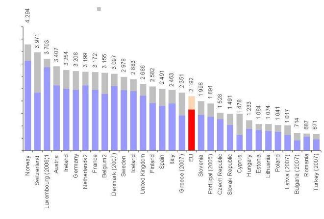 dépenses de santé en dollars (par an et par habitant)