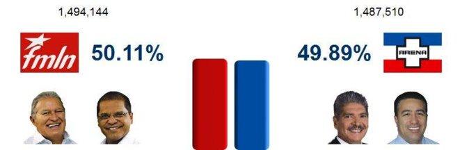 Resultados © Tribunal Supremo Electoral