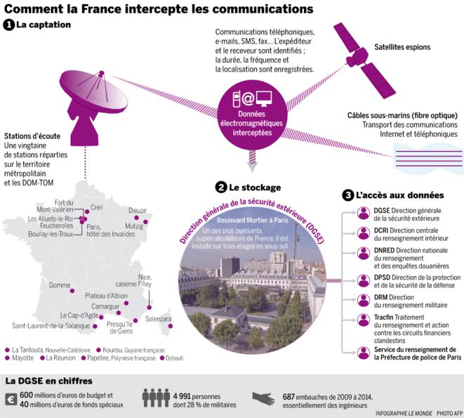 Comment la France intercepte les communications © Le Monde