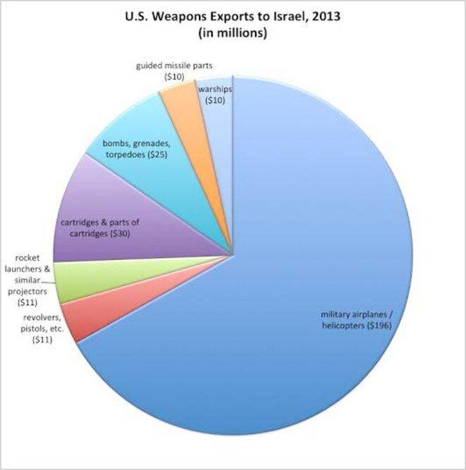 Les avions militaires et les hélicoptères que les États-Unis ont envoyés en Israël comprennent la plus grande catégorie, en termes de dollar, de toutes les exportations d'armes en Israël qui sont publiquement disponibles via le Bureau de Recensement des USA (voir les deux diagrammes).