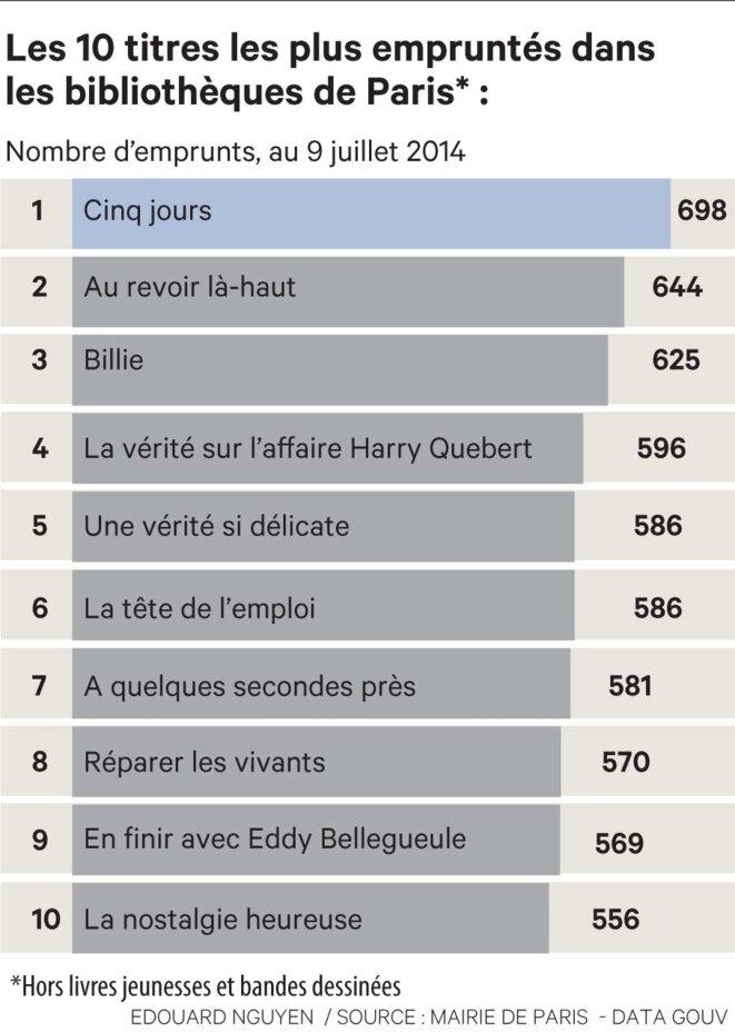Top 10 des livres empruntés (Adultes) © Edouard Nguyen - Source: Mairie de Paris - Data.gouv