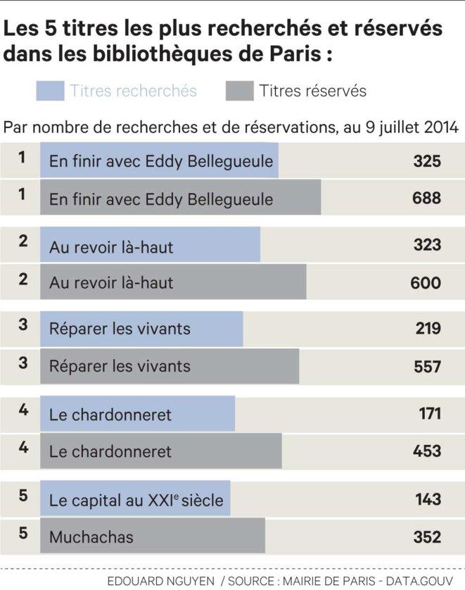 Les bibliothèques de Paris nous donnent un accès complet aux données numériques : les titres les plus prêtés, recherchés et réservés © Edouard Nguyen - Source: Mairie de Paris - Data.gouv