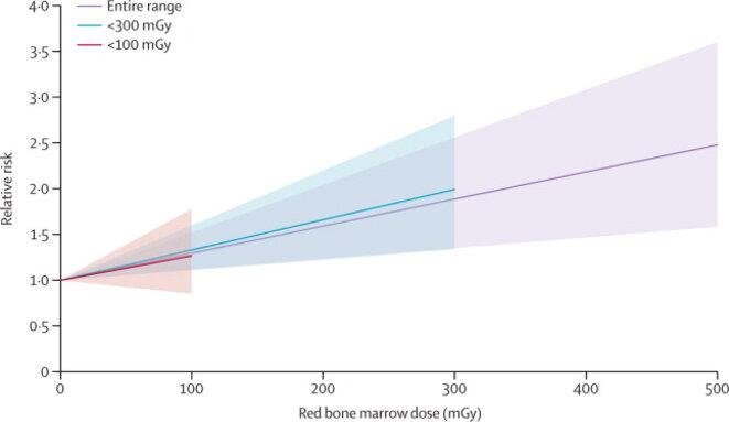 Relative risk of leukaemia excluding chronic lymphocytic leukaemia associated with 2-year lagged cumulative red bone marrow dose © http://www.thelancet.com/journals/lanhae/article/PIIS2352-3026%2815%2900094-0/fulltext
