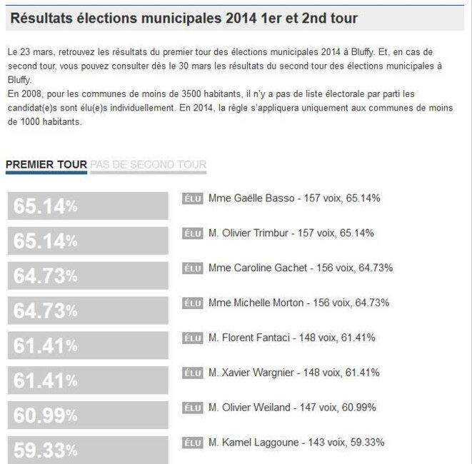 Résultat des municipales 2014 - Bluffy