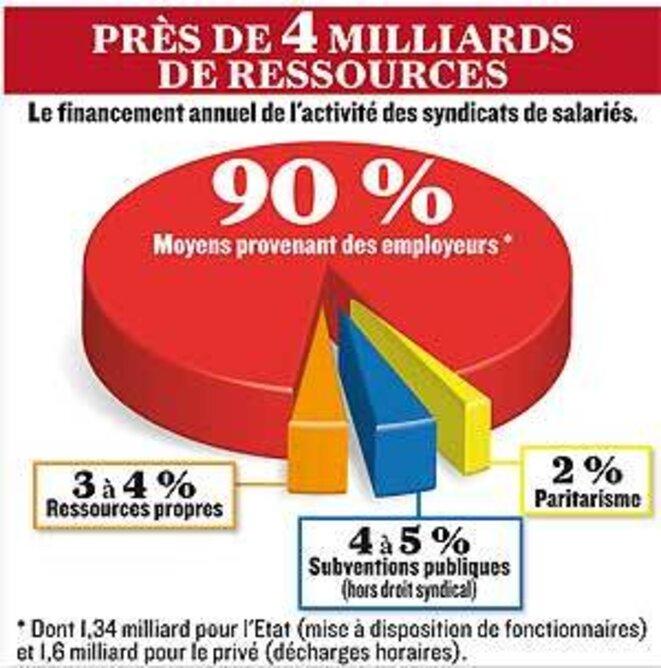 Source : Commission d'enquête parlementaire sur le financement des syndicats) © Olivier Caillea