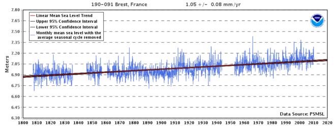 Evolution du niveau des mers de 1800 à nos jours © NOAA
