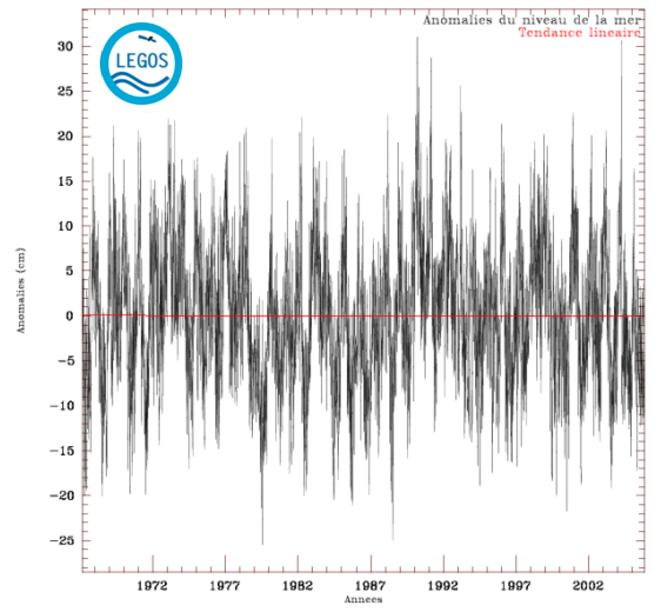 Pas d'évolution du niveau des mers à 800 km de Vanuatu, à Nouméa. © Site du développement durable