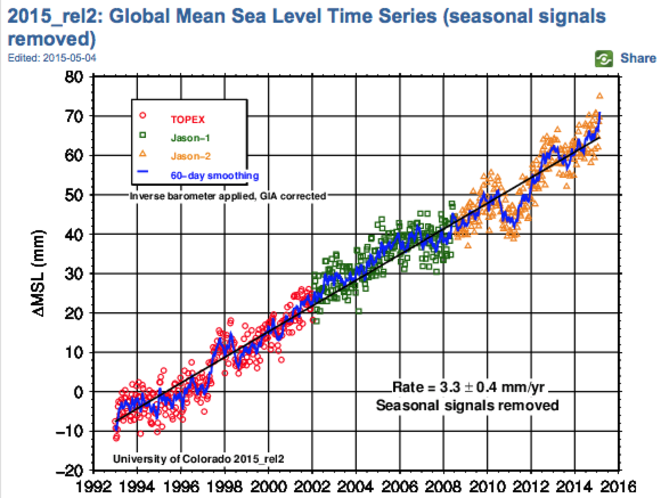 Mesuré par satellite avec les corrections les plus fines voici le niveau des mers depuis 1992 © Université du Colorado