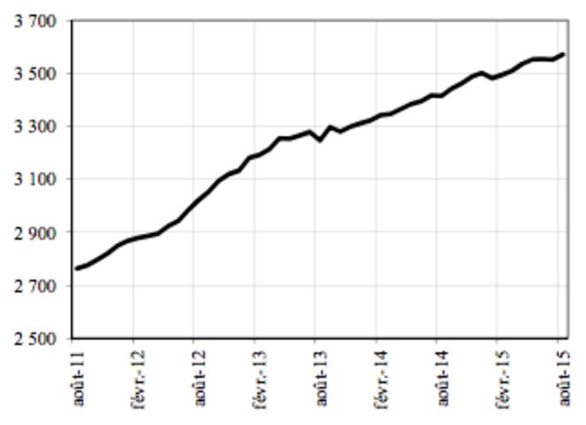 Demandeurs d'emploi inscrits en fin de mois à Pôle emploi en catégorie A. © Dares/Pôle emploi.