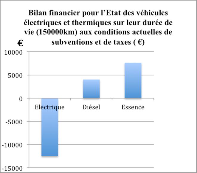 Bilan financier pour l'Etat par type de véhicule. © B. Dessus