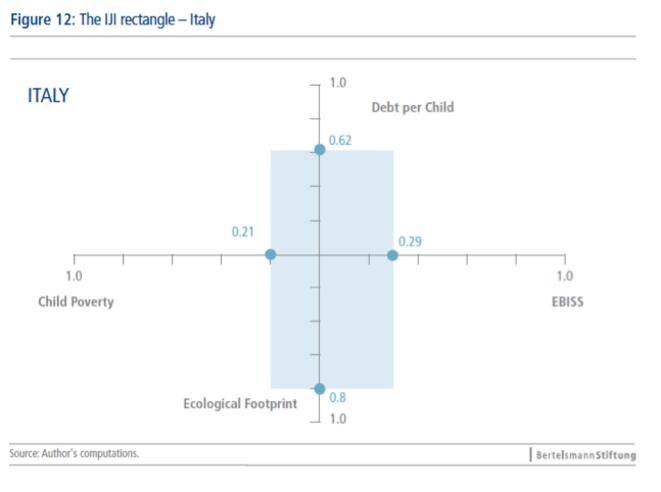 Déséquilibre vers les aînés de la dépense sociale. © 2013 BertelsmannStiftung