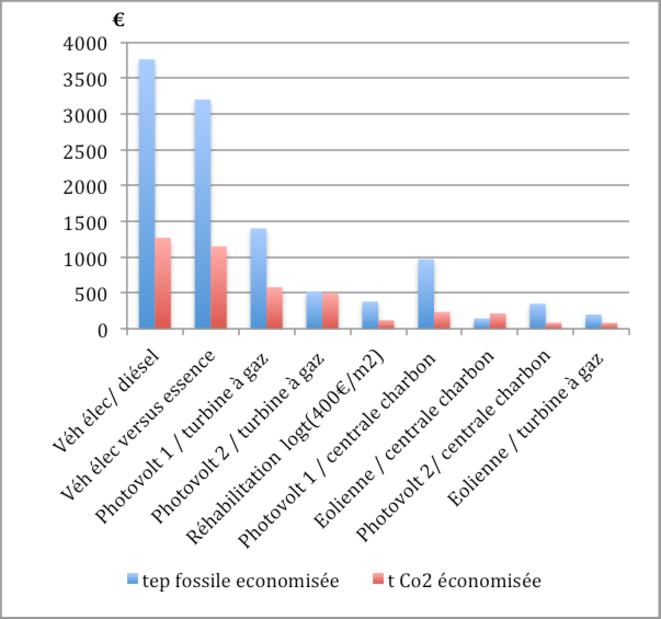 Coût des économies d'énergies fossiles et des économies de CO2 émis.
