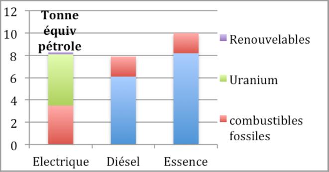 Dépenses d'énergie primaire pour 150 000 km. © B. Dessus