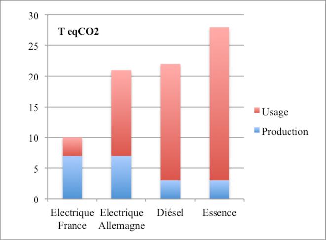 Emissions de CO2 pour 150 000 km © B. Dessus