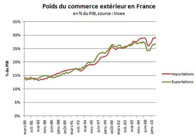 Croissance du commerce extérieur © dr