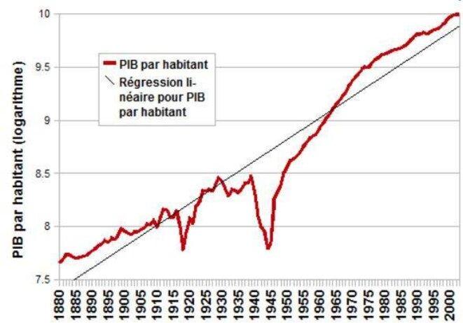 Croissance du PIB © dr