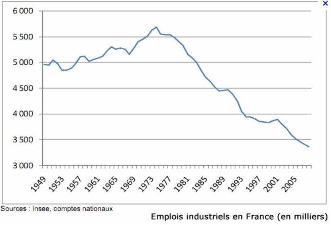 Emploi industriel, évolution.