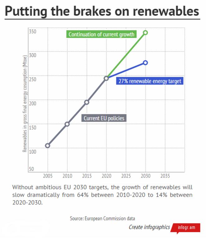 La croissance des renouvelables dans le mix énergétique européen va passer de 64 % sur la période 2010-2020 à 14% sur 2020-2030