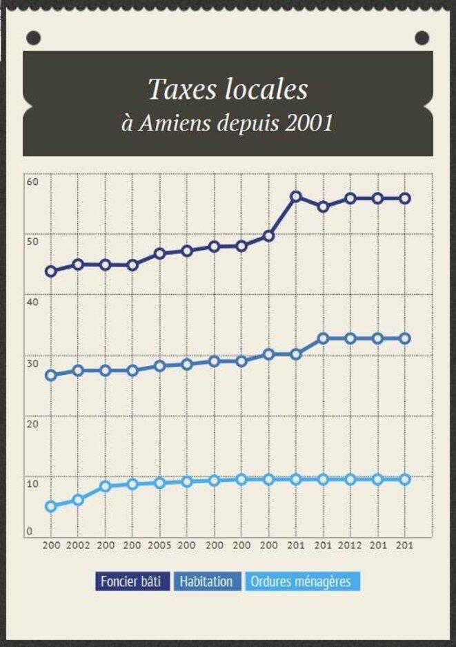 L'évolution de la fiscalité locale à Amiens