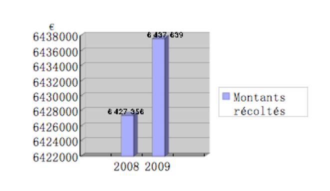 statistiques du diocèse de Lille © Xiaoyun Zhang
