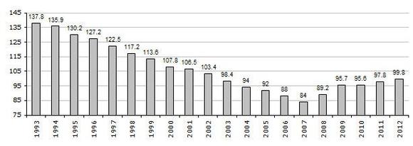 Source : Agence de la dette