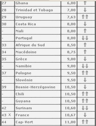 Liberté d'expression - La France en 43ème position en 2009