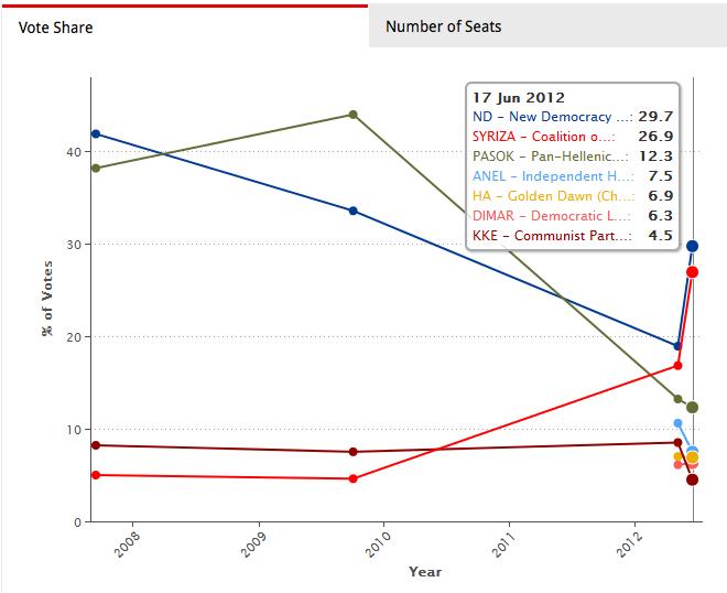 L'évolution des scores électoraux depuis 2008 en Grèce (et en partiulier l'effondrement du PASOK). Source: LSE.