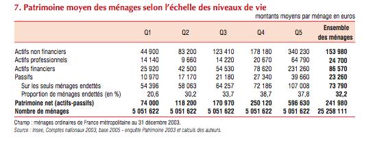 60% des ménages ont un patrimoine inférieur à 250.000 euros