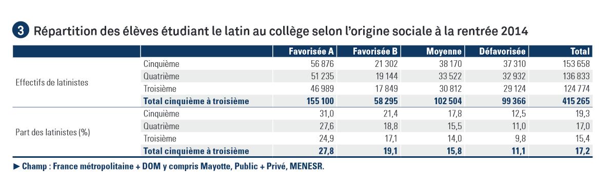 Répartition des élèves latinistes selon l'origine sociale à la rentrée 2014