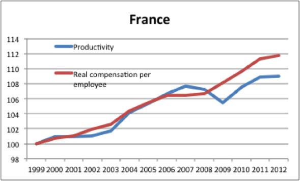 Prod_et_rem_France.png