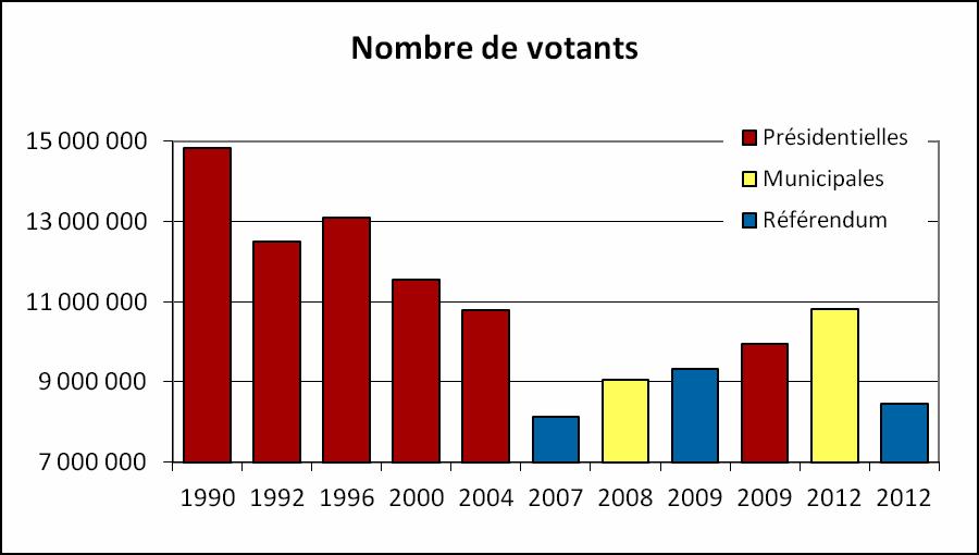 Roumanie_nombre_votants.png