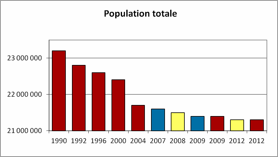 Roumanie_population_totale.png