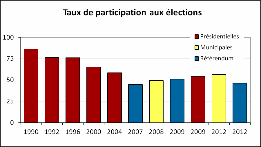 Roumanie_taux_participation.png