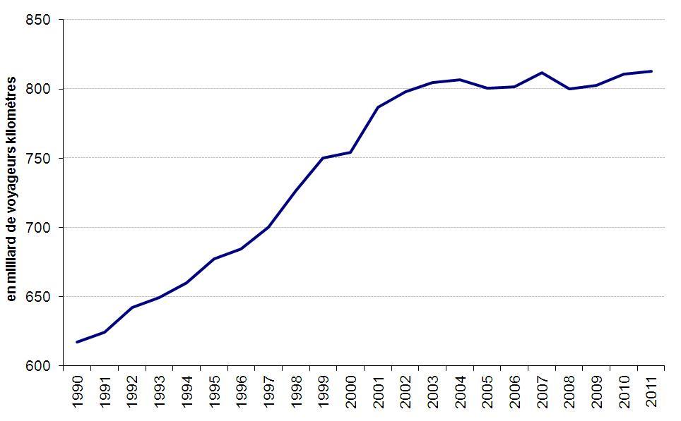 Trafic_automobile_Graph.JPG
