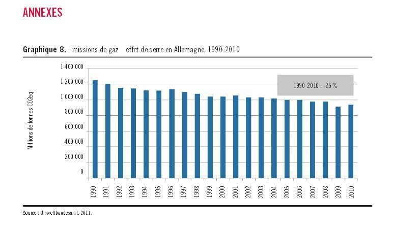 Evolution des émissions de CO2 en Allemagne de 1990 à 2010