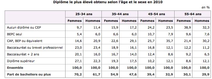 nombre des diplomes selon le sexe