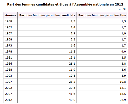 nombre des élus selon le sexe