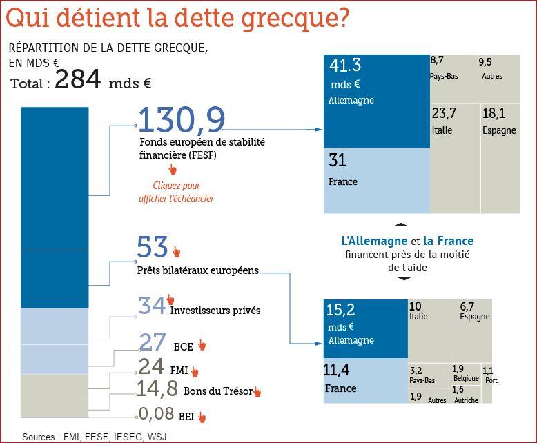 La dette grecque