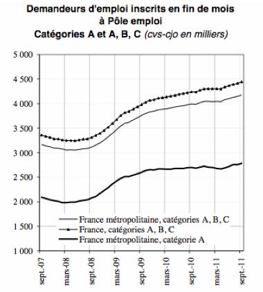 Hausse du chômage pour les seules catégories A,B,C.