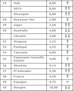 RSF_Ranking_2011.jpg