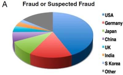 Les fraudes par origine géographique