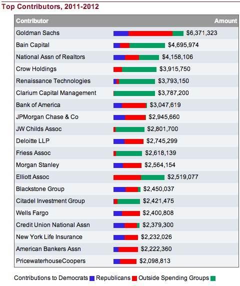 L'exemple d'un secteur économique décortiqué: les donateurs travaillant dans la finance.