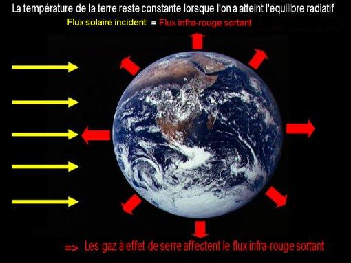 Vidéo - Réchauffement climatique grosse mite ou raelité ? (1) - Page 21 Planete_principeES
