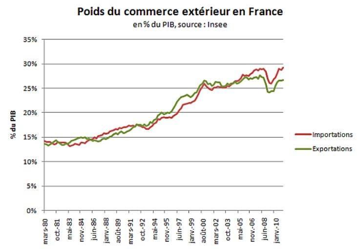 Croissance du commerce extérieur