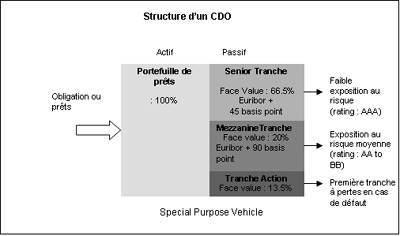 CDOs1_0.jpg